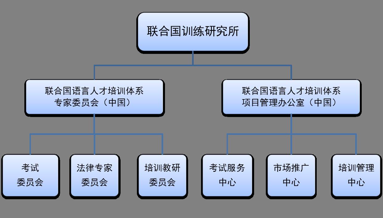 联合国训练研究所(United Nations Institute for Training and Research,简称UNITAR)根据联合国大会1963年12月11日1934号()决议成立于1965年,是联合国专门专注于培训和培训相关研究的机构。 联合国语言人才培训体系项目管理办公室(中国)和专家委员会负责项目策划、实施和推广等工作。